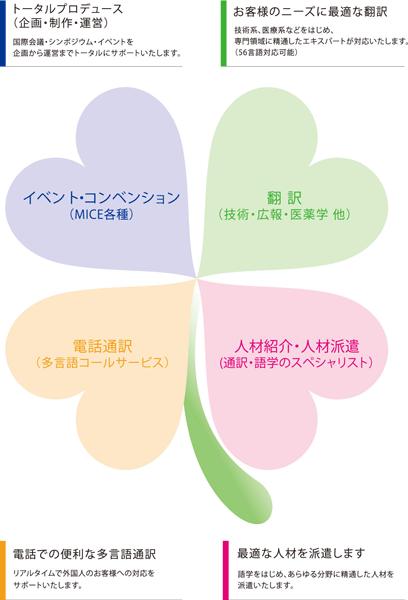 イメージ図「株式会社プロスパー・コーポレーション」のPR画像
