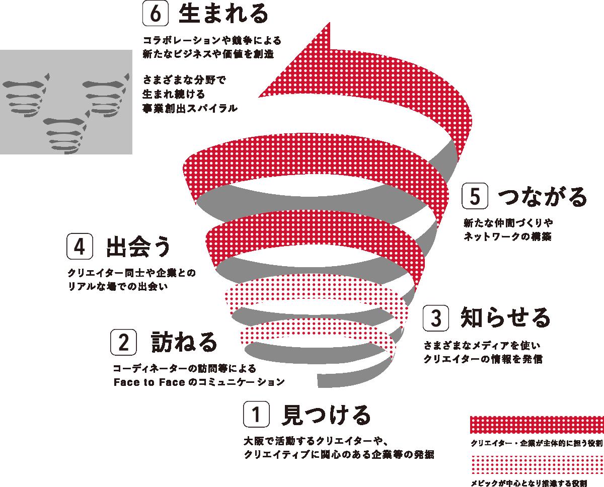 「活動のシナリオ」イメージ図