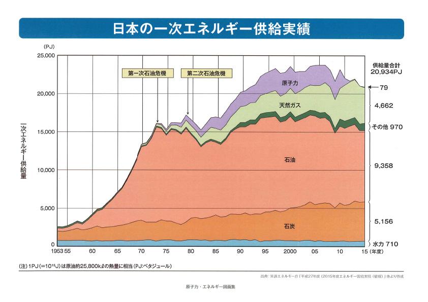 「日本の一次エネルギー供給実績」のグラフ