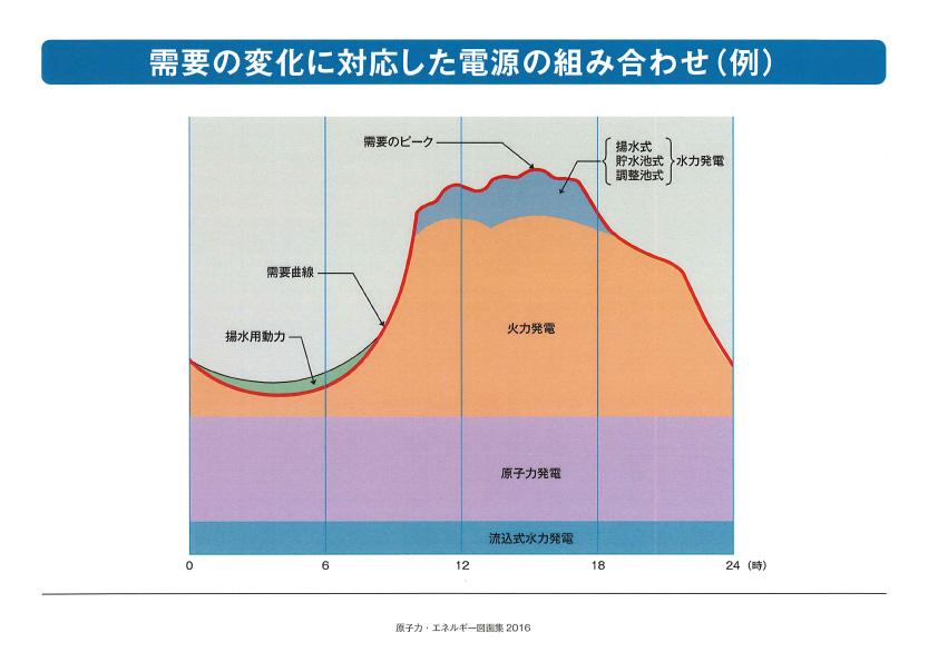 「需要の変化に対応した電源の組み合わせ(例)」のグラフ