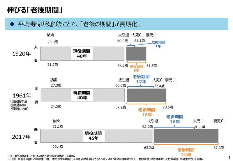「老後期間」のグラフ