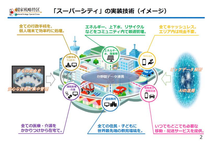 「スーパーシティ」の実装技術イメージ