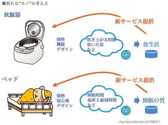 """「新たな""""モノ""""の考え方」の図"""